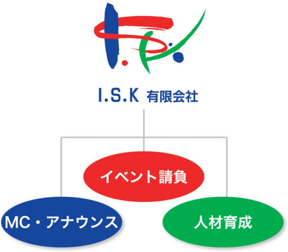 concept_isk3